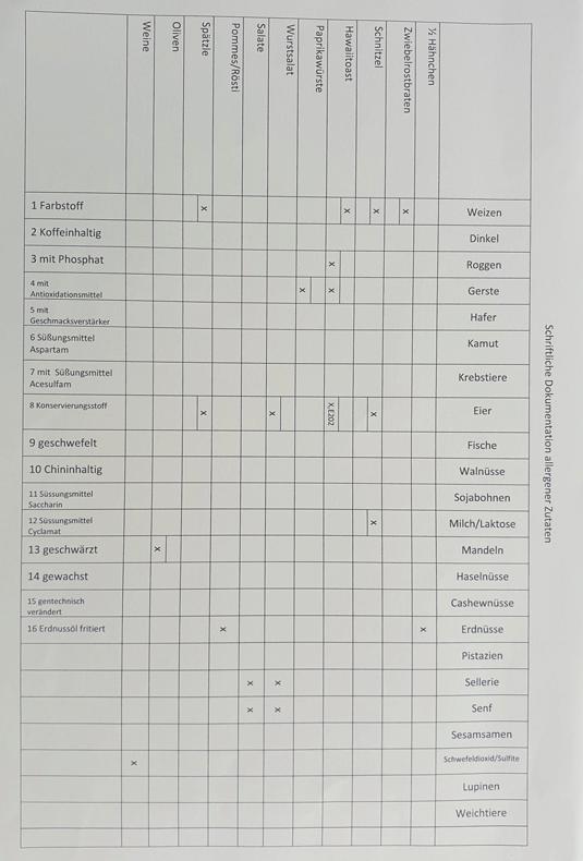 Alergiker-Tabelle
